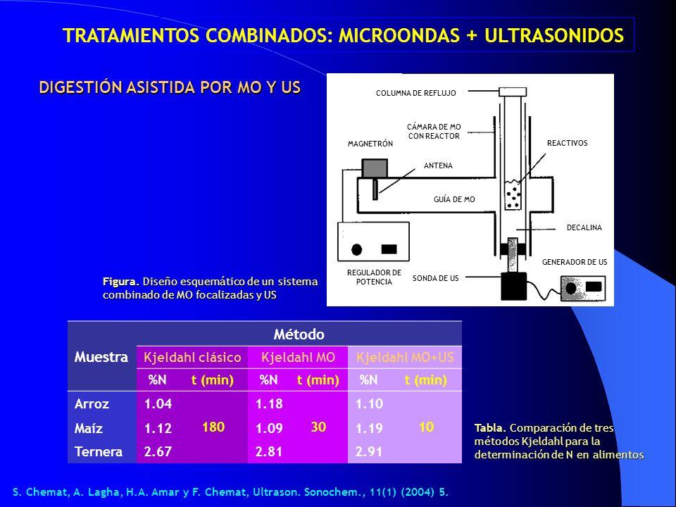 TRATAMIENTOS COMBINADOS: MICROONDAS + ULTRASONIDOS