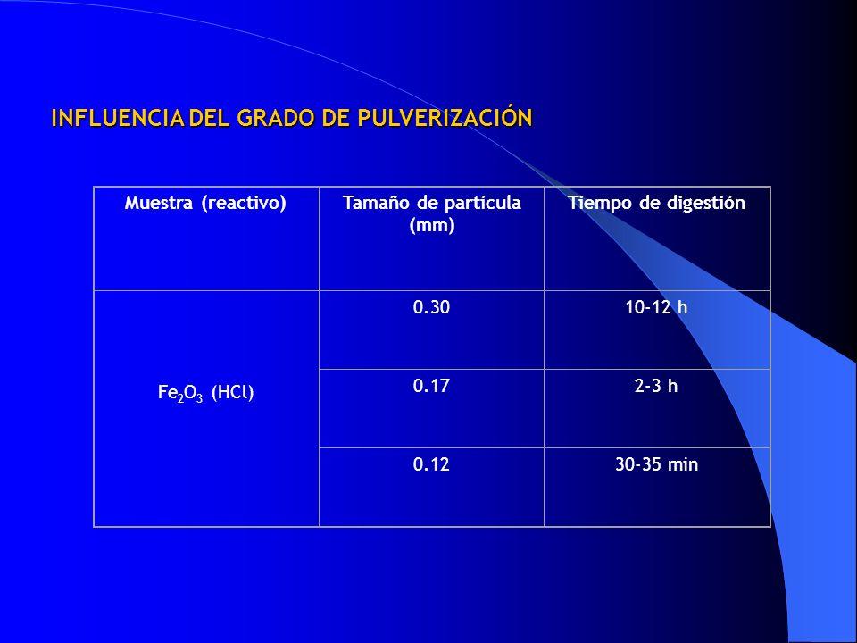 Tamaño de partícula (mm)