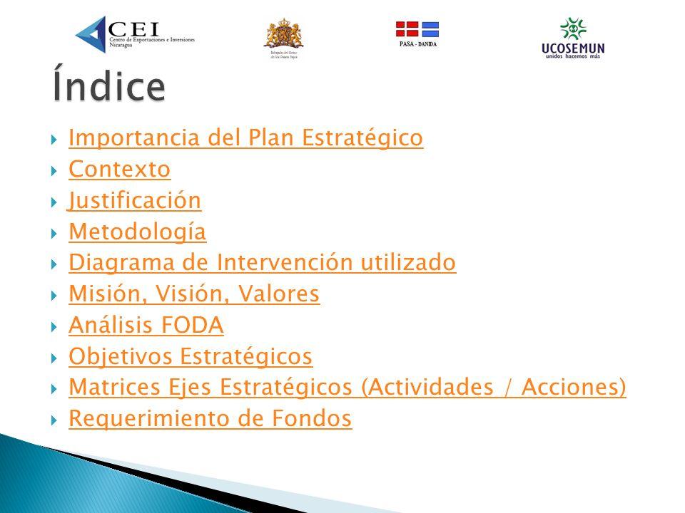 Índice Importancia del Plan Estratégico Contexto Justificación