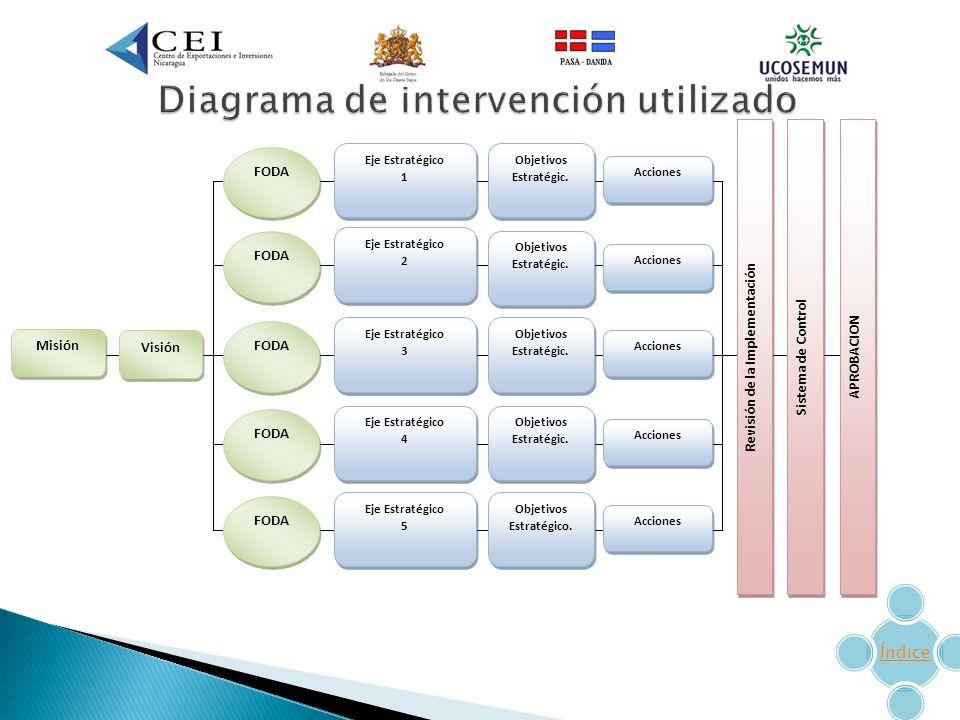 Diagrama de intervención utilizado
