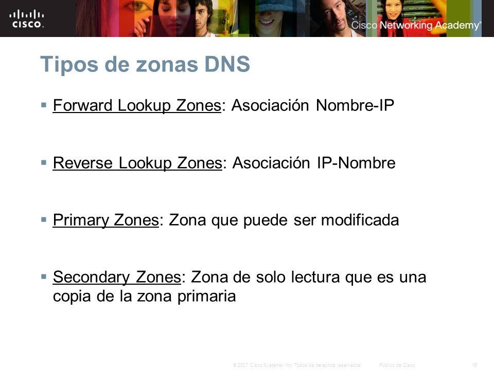 Tipos de zonas DNS Forward Lookup Zones: Asociación Nombre-IP