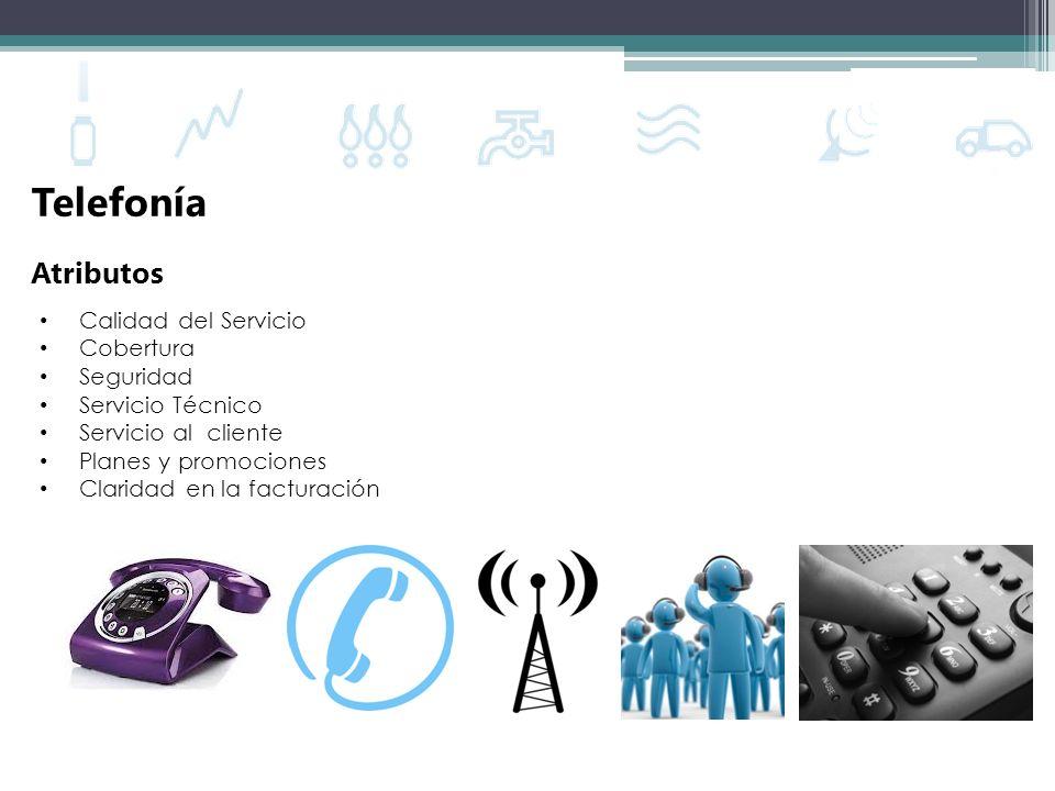 Telefonía Atributos Calidad del Servicio Cobertura Seguridad