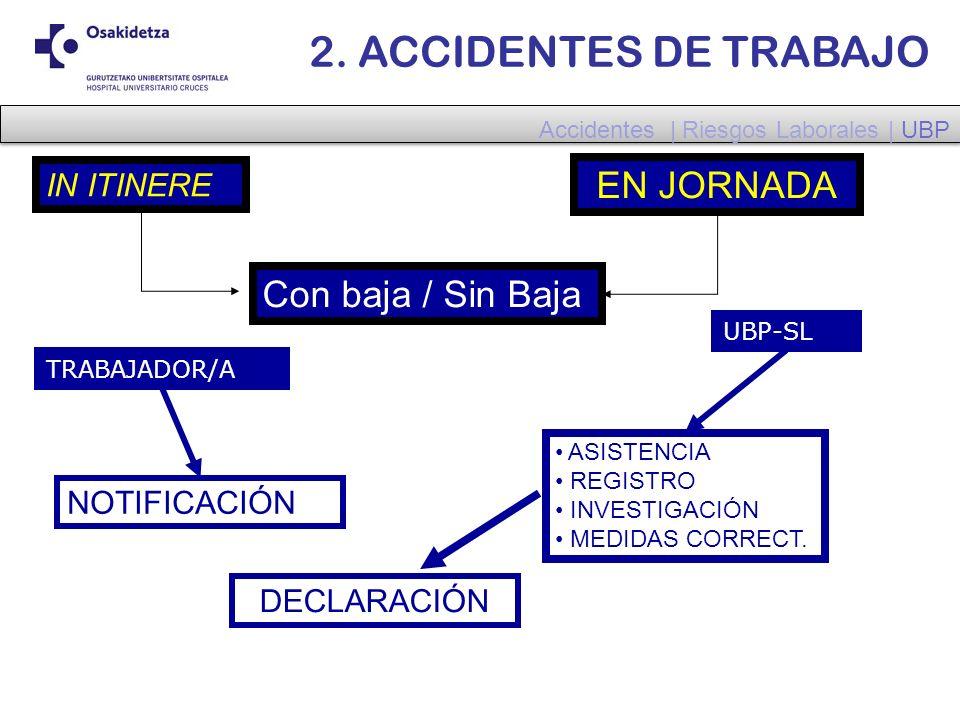 2. ACCIDENTES DE TRABAJO EN JORNADA Con baja / Sin Baja IN ITINERE