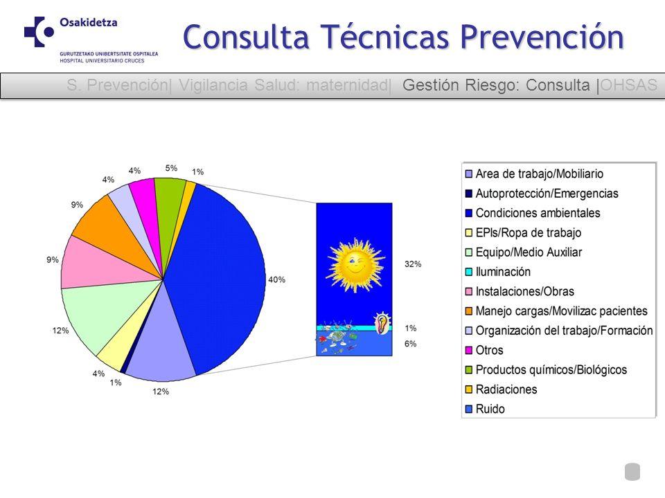 Consulta Técnicas Prevención