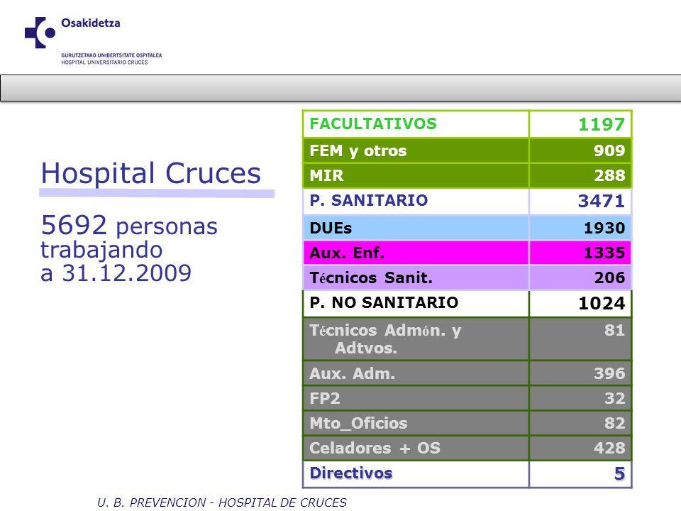 Hospital Cruces 5692 personas trabajando a 31.12.2009 1197 3471 1024 5