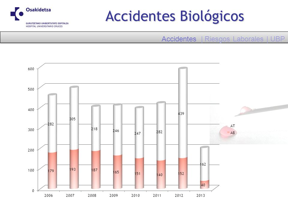 Accidentes Biológicos
