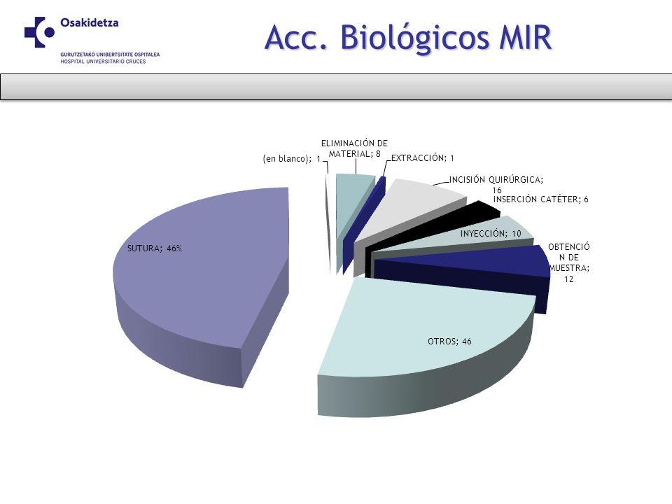 Acc. Biológicos MIR