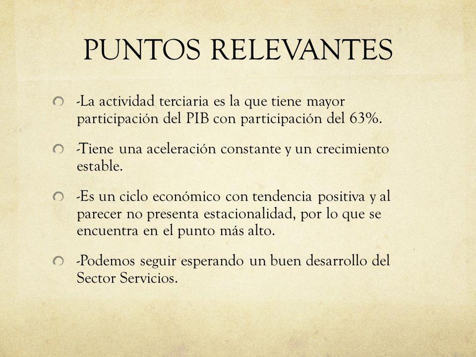 PUNTOS RELEVANTES -La actividad terciaria es la que tiene mayor participación del PIB con participación del 63%.