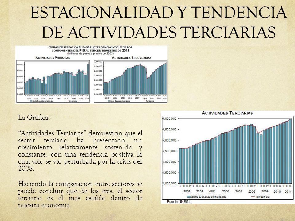 ESTACIONALIDAD Y TENDENCIA DE ACTIVIDADES TERCIARIAS