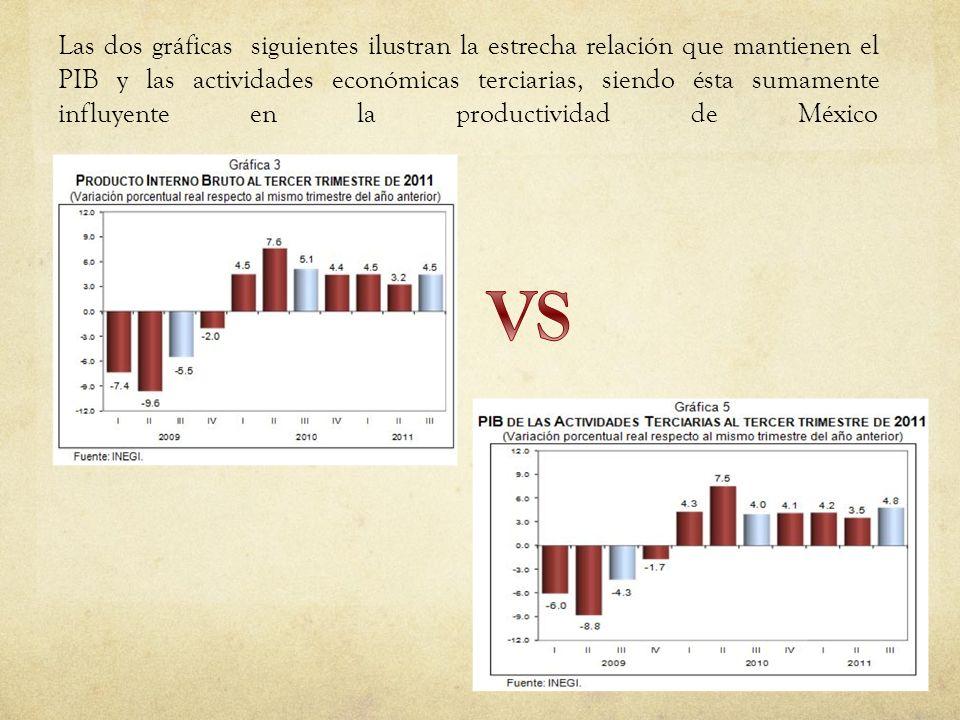 Las dos gráficas siguientes ilustran la estrecha relación que mantienen el PIB y las actividades económicas terciarias, siendo ésta sumamente influyente en la productividad de México