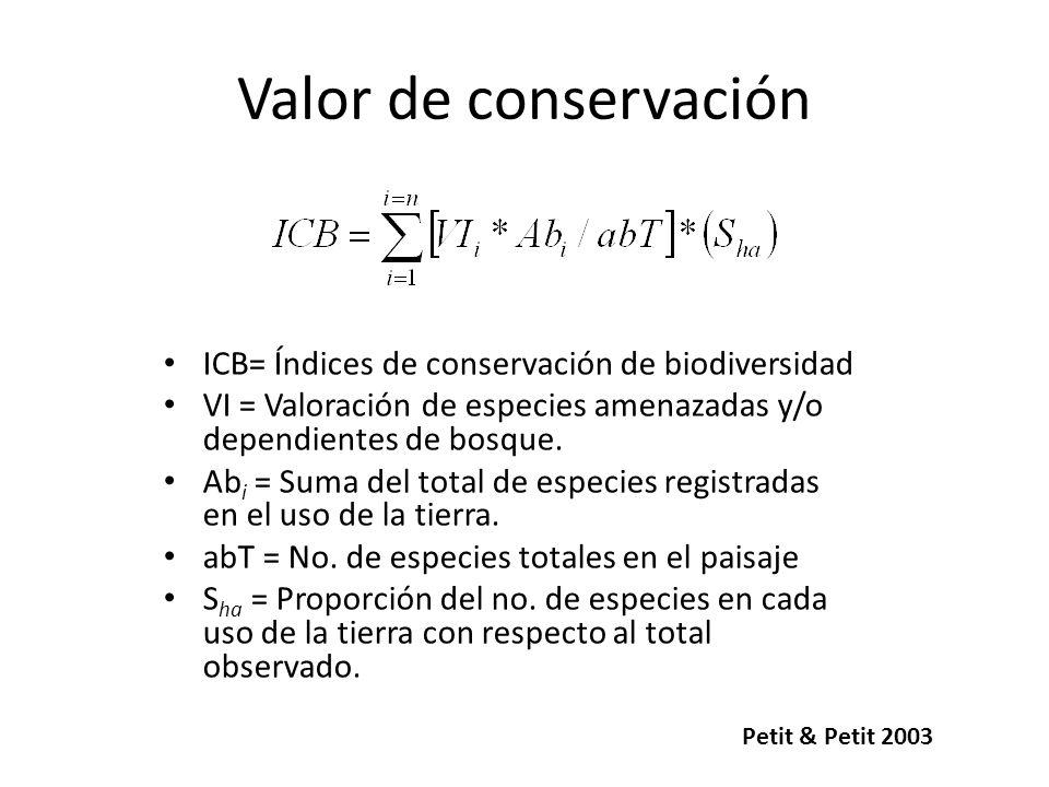 Valor de conservación ICB= Índices de conservación de biodiversidad