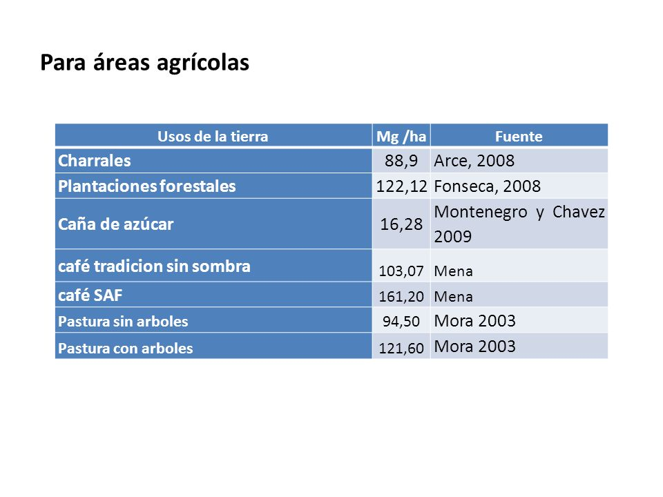 Para áreas agrícolas Charrales 88,9 Arce, 2008 Plantaciones forestales