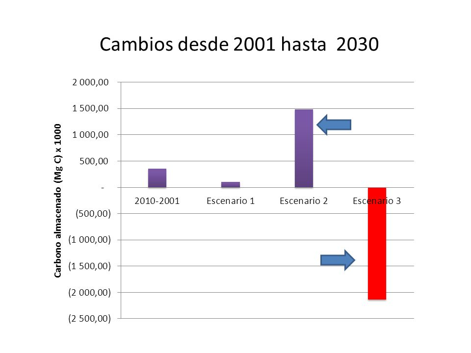 Cambios desde 2001 hasta 2030 Should you get rid of one of these – confusing.. Does not change relative ranking across scenarios.