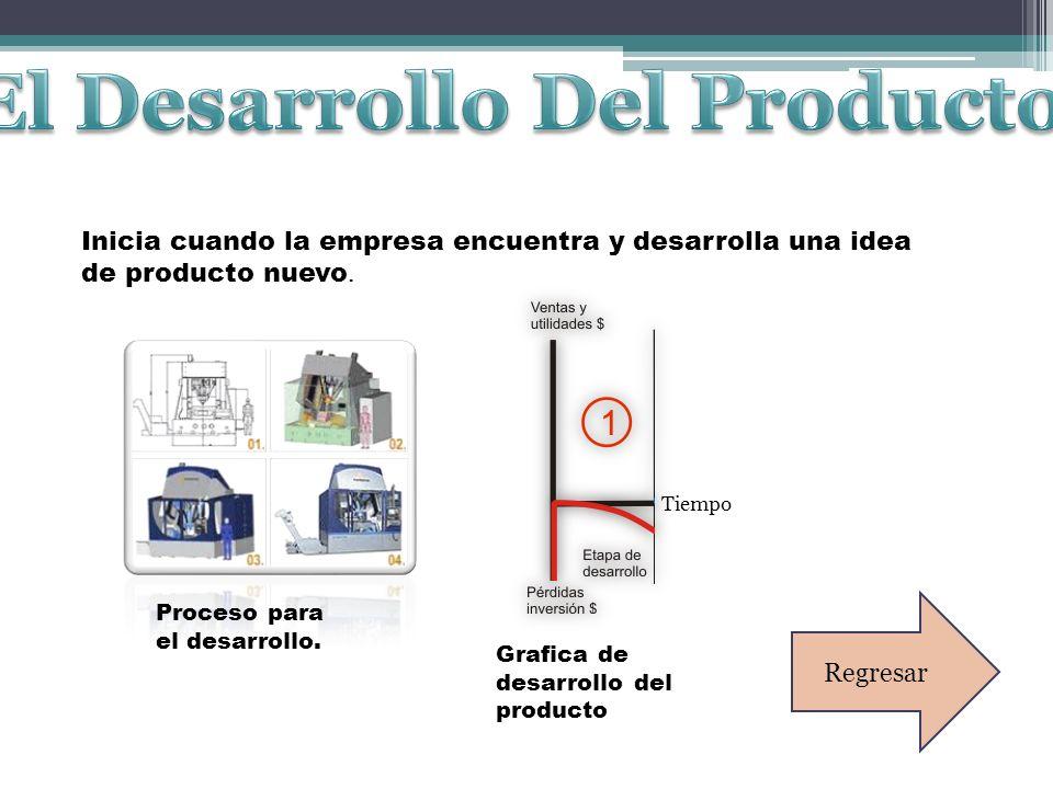 El Desarrollo Del Producto.
