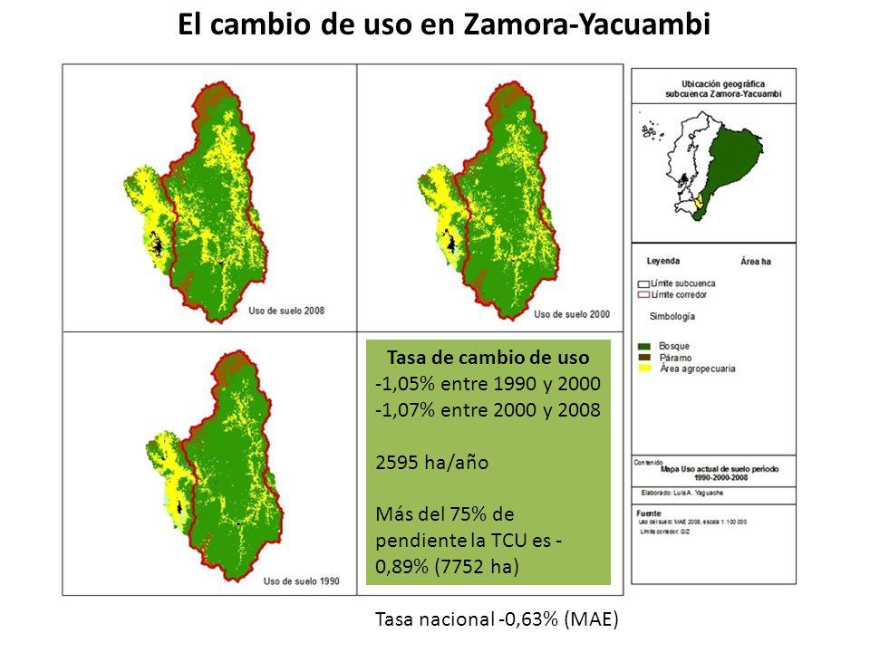 El cambio de uso en Zamora-Yacuambi