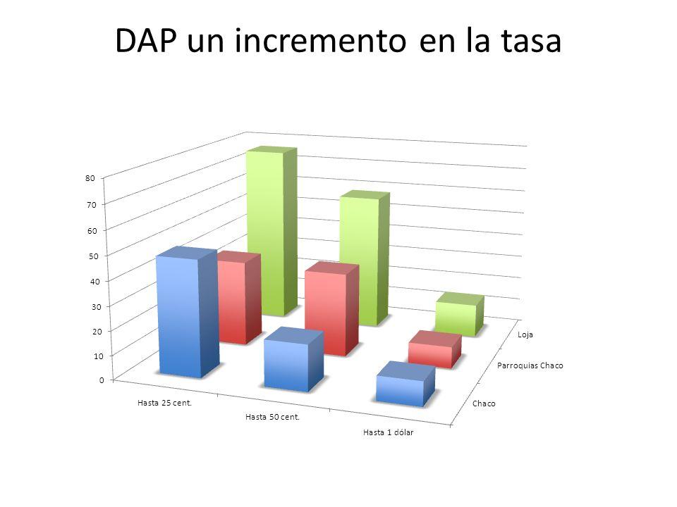 DAP un incremento en la tasa