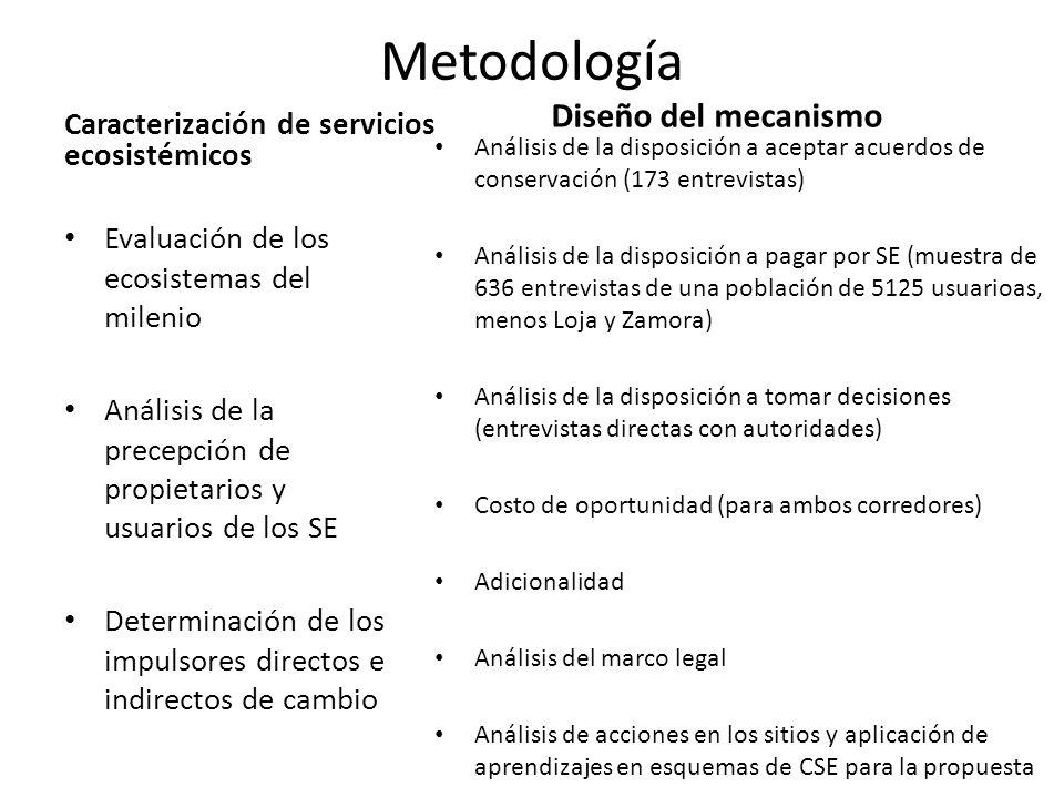 Metodología Diseño del mecanismo