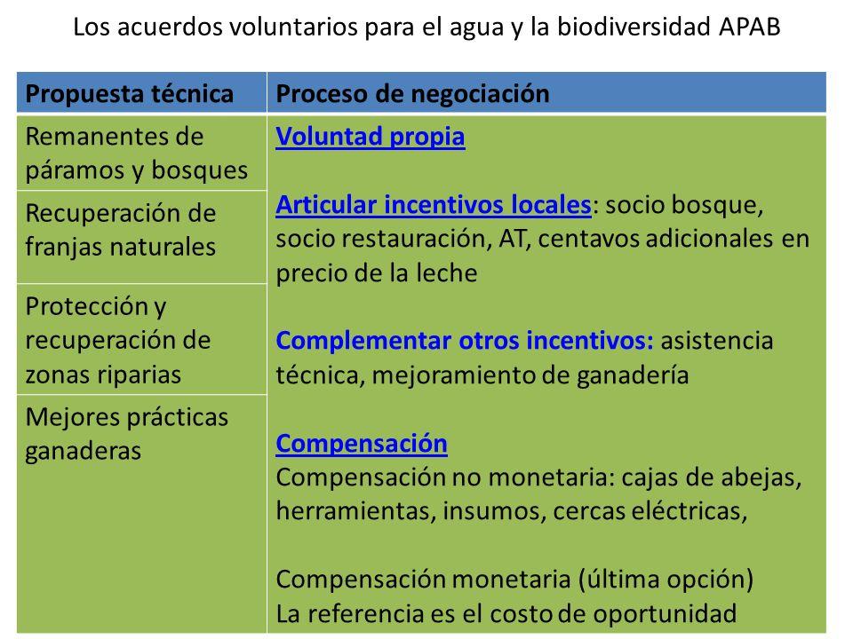 Los acuerdos voluntarios para el agua y la biodiversidad APAB