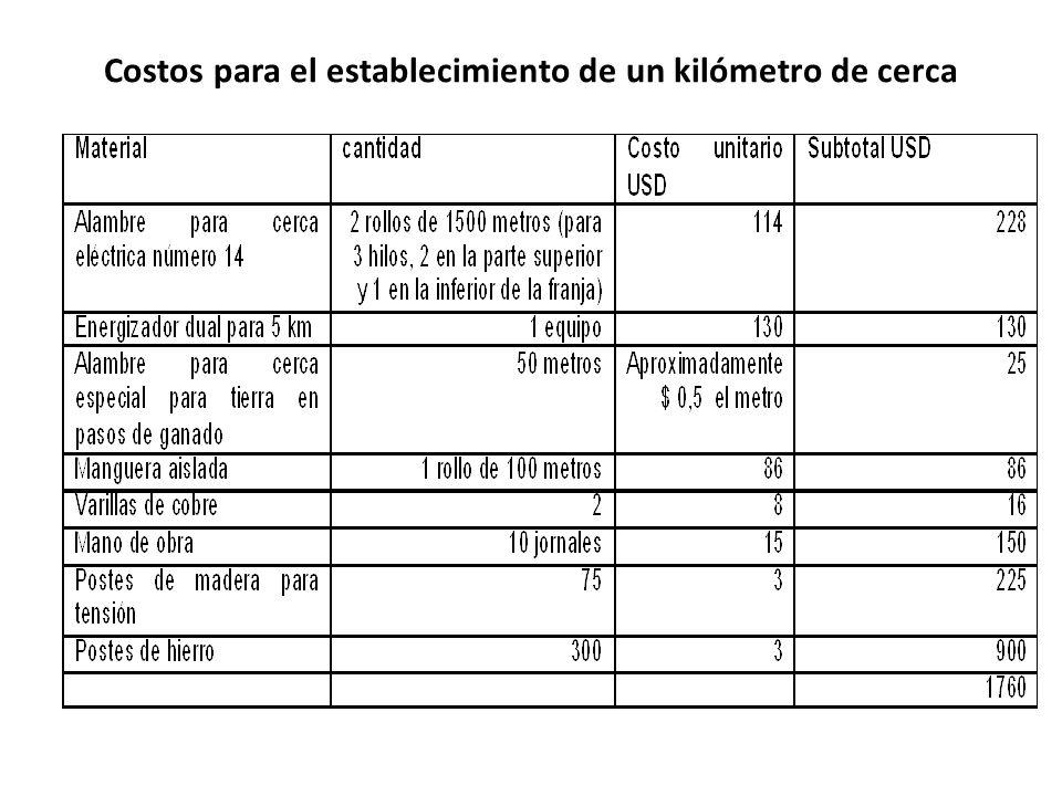 Costos para el establecimiento de un kilómetro de cerca