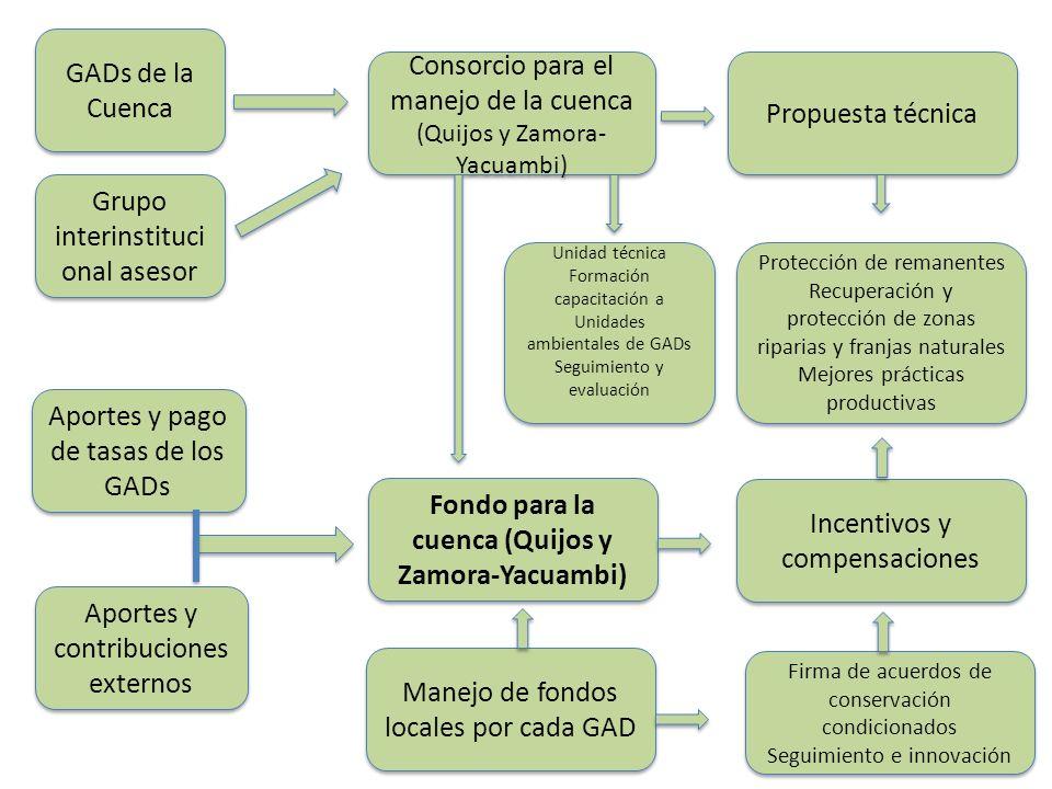 Fondo para la cuenca (Quijos y Zamora-Yacuambi)