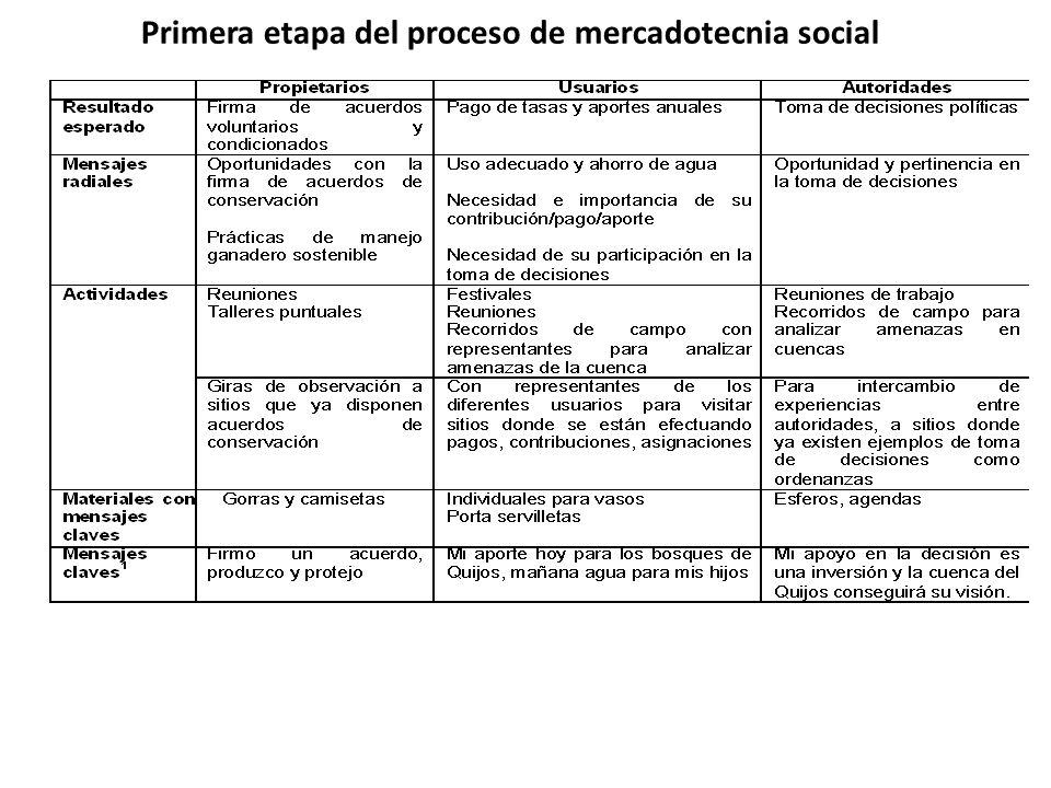 Primera etapa del proceso de mercadotecnia social