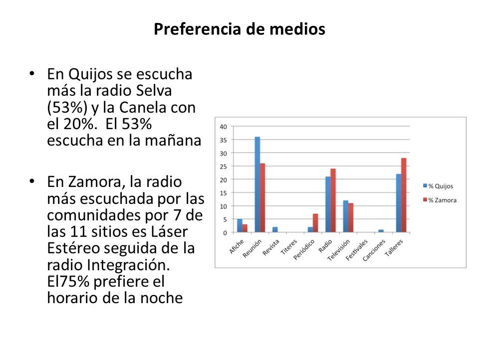 Preferencia de medios En Quijos se escucha más la radio Selva (53%) y la Canela con el 20%. El 53% escucha en la mañana.