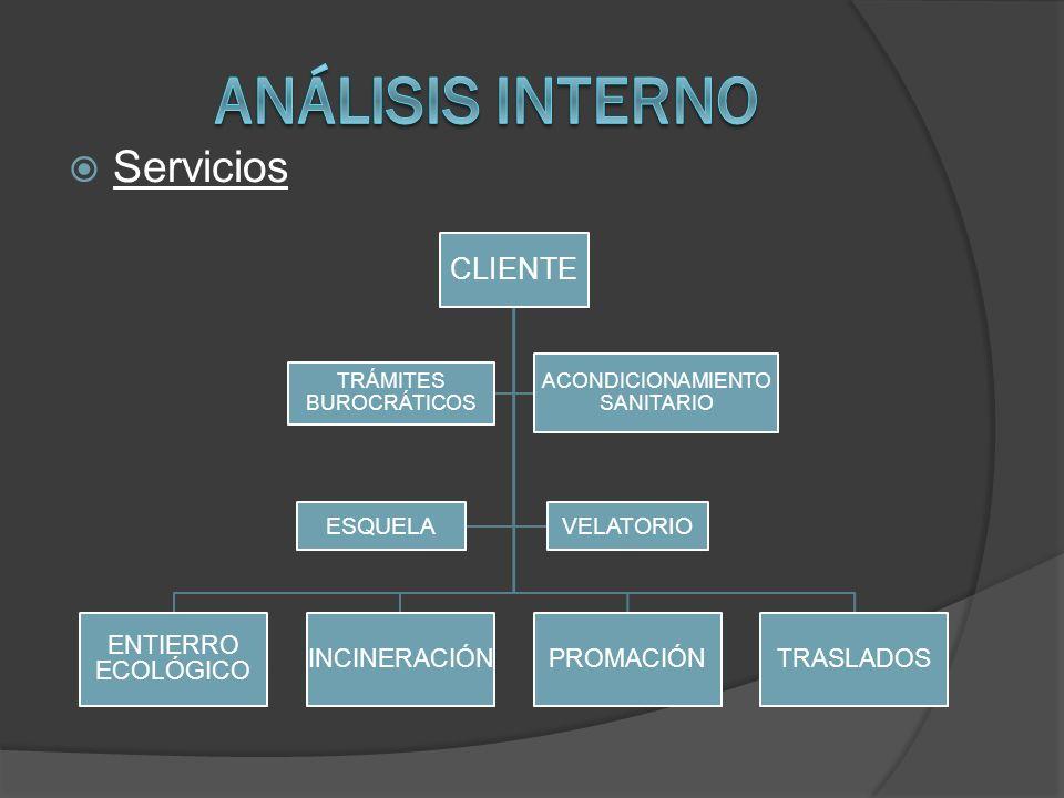 Análisis Interno Servicios CLIENTE ENTIERRO ECOLÓGICO INCINERACIÓN