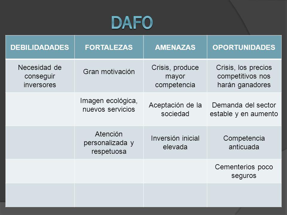DAFO DEBILIDADADES FORTALEZAS AMENAZAS OPORTUNIDADES