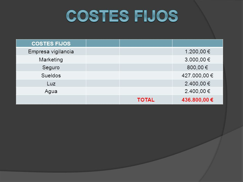 Costes fijos COSTES FIJOS Empresa vigilancia 1.200,00 € Marketing