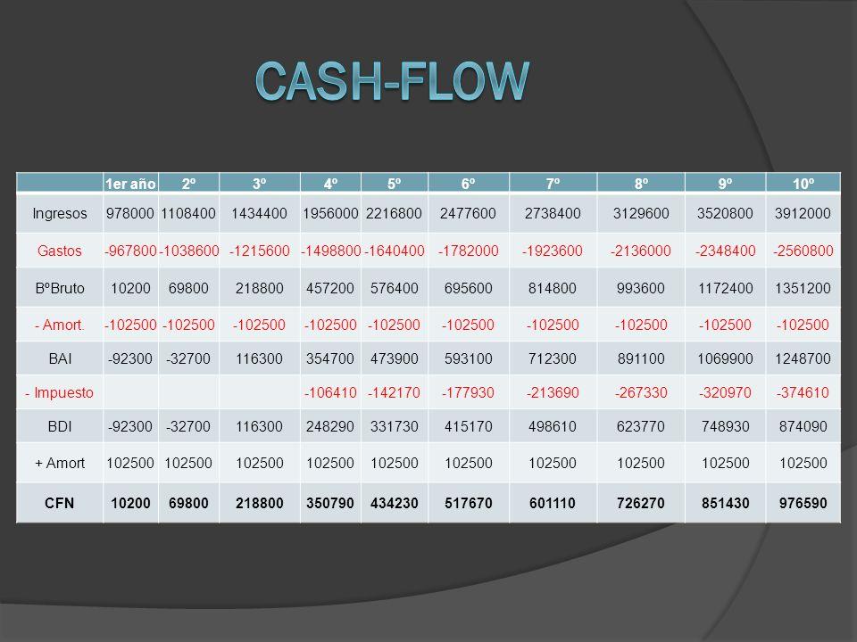 Cash-flow 1er año 2º 3º 4º 5º 6º 7º 8º 9º 10º Ingresos 978000 1108400