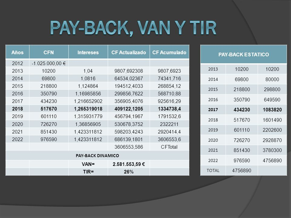 Pay-back, van y tir Años CFN Intereses CF Actualizado CF Acumulado