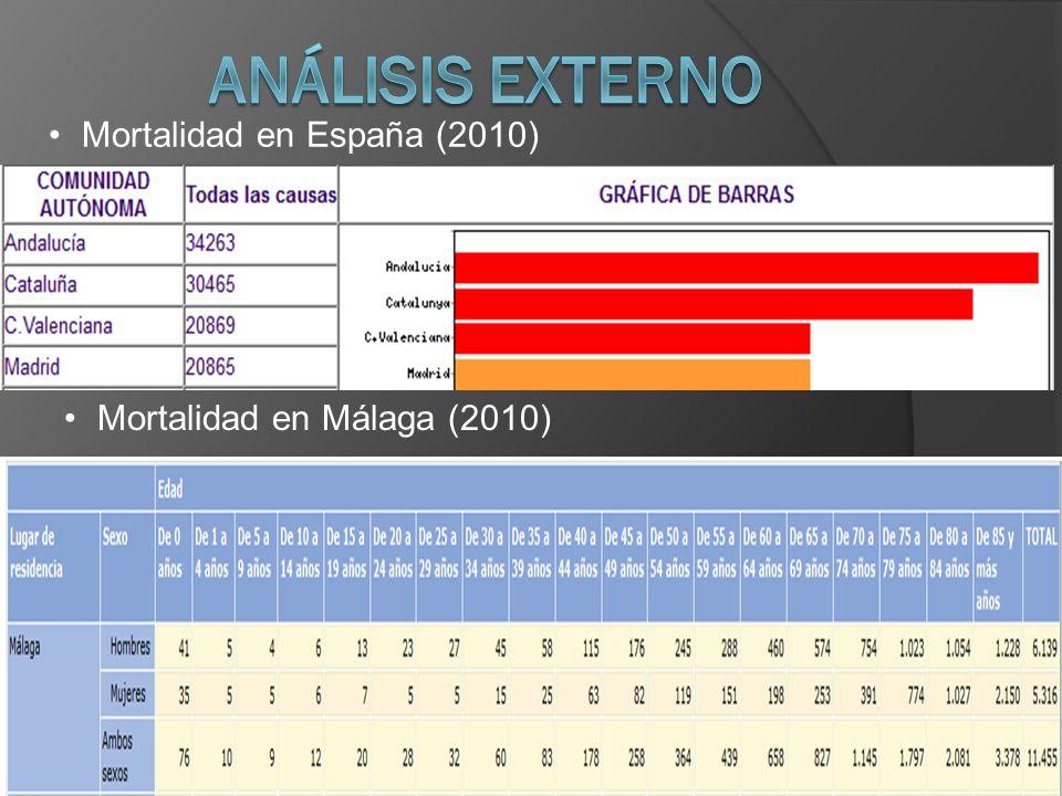 Análisis externo Mortalidad en España (2010)