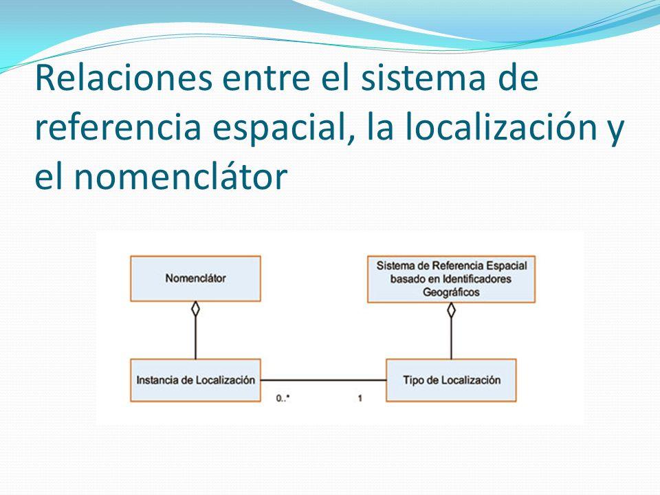 Relaciones entre el sistema de referencia espacial, la localización y el nomenclátor