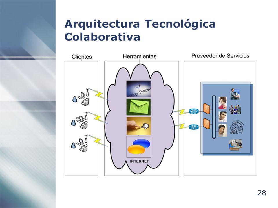 Arquitectura Tecnológica Colaborativa
