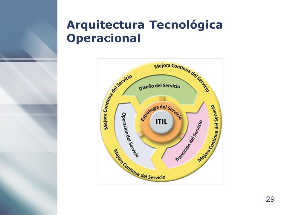 Arquitectura Tecnológica Operacional
