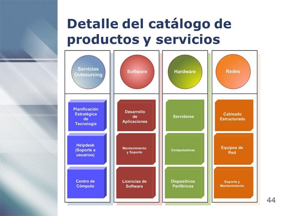 Detalle del catálogo de productos y servicios