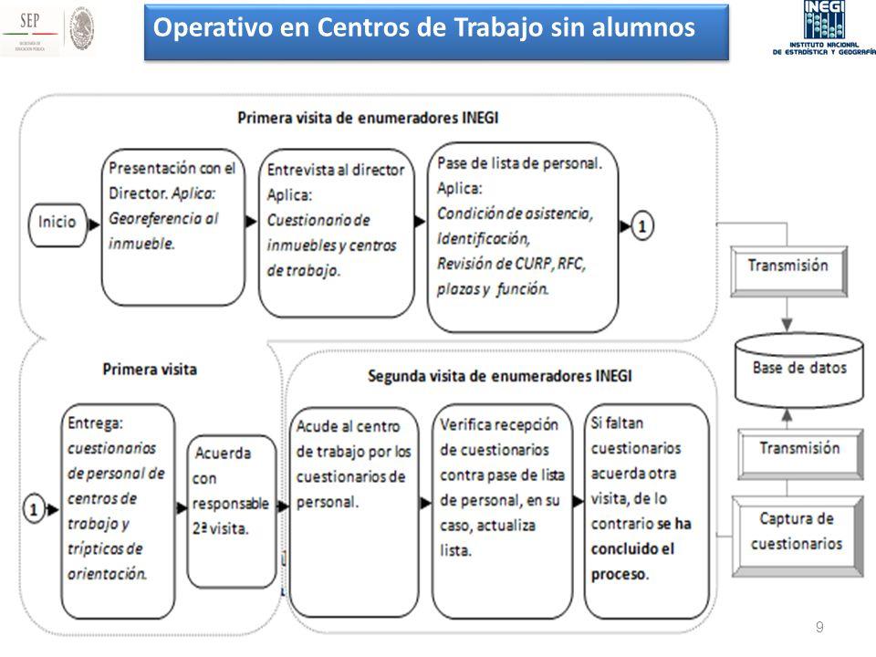 Operativo en Centros de Trabajo sin alumnos