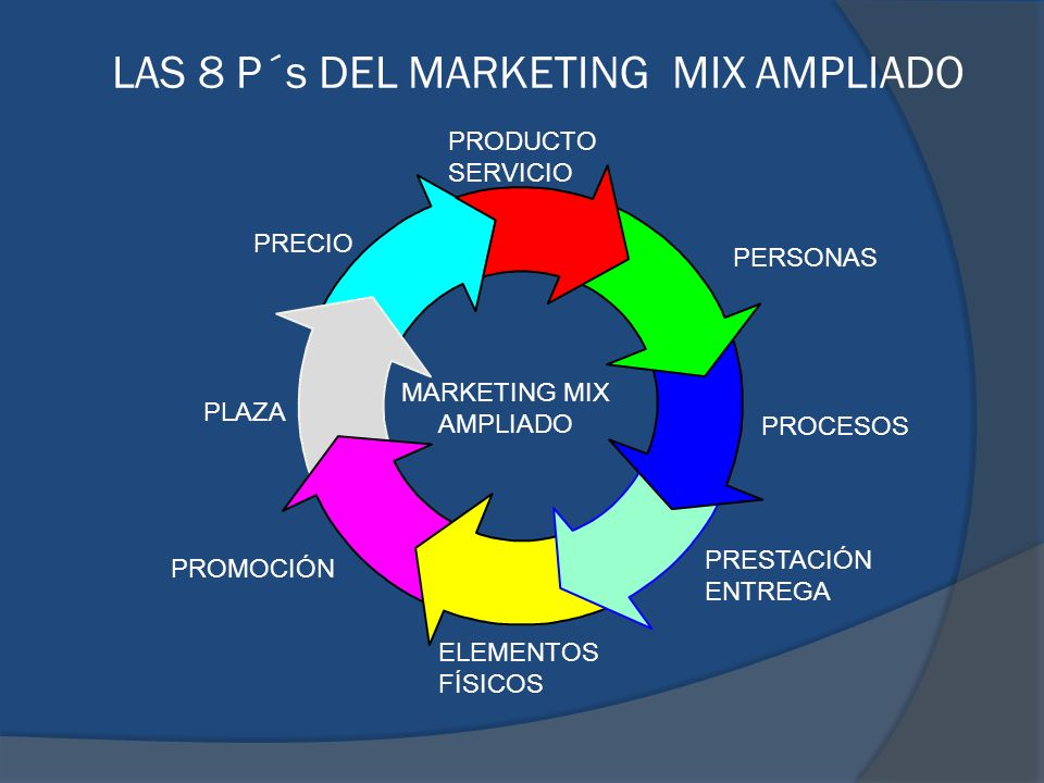 LAS 8 P´s DEL MARKETING MIX AMPLIADO