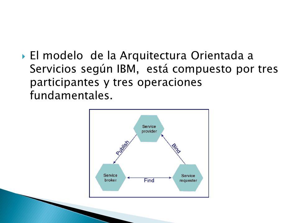 El modelo de la Arquitectura Orientada a Servicios según IBM, está compuesto por tres participantes y tres operaciones fundamentales.