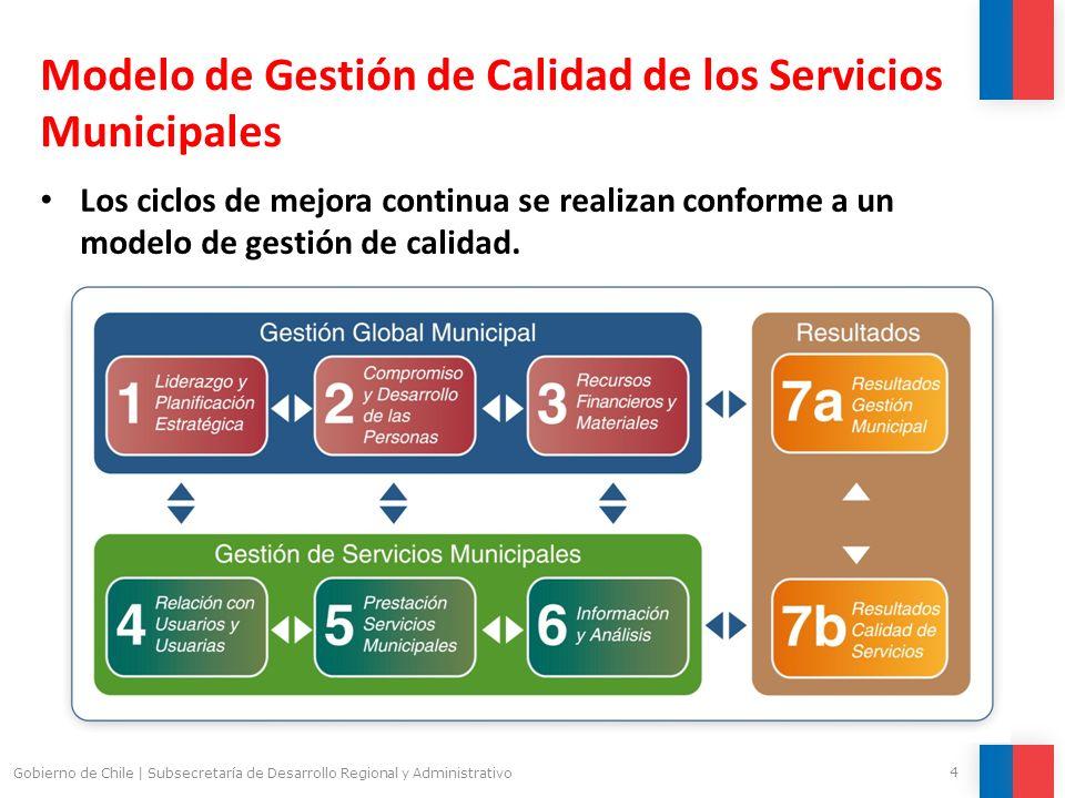 Modelo de Gestión de Calidad de los Servicios Municipales