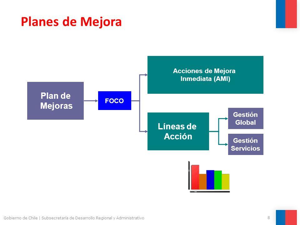 Planes de Mejora Plan de Mejoras Líneas de Acción Acciones de Mejora
