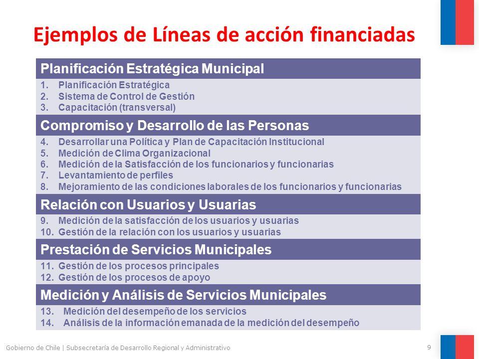 Ejemplos de Líneas de acción financiadas