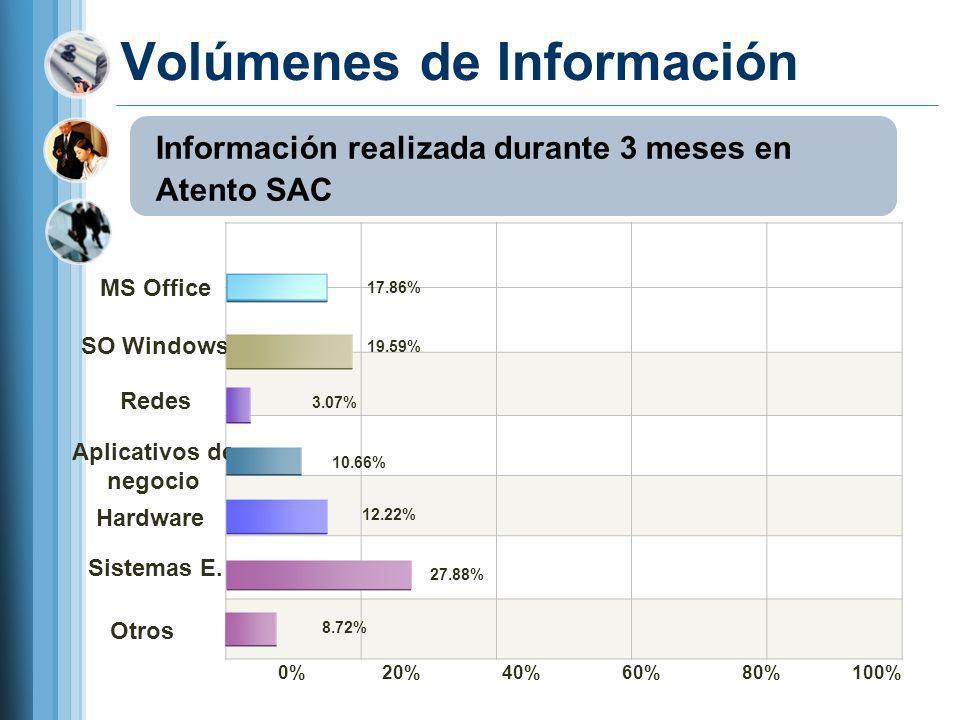 Volúmenes de Información