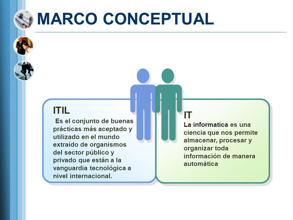 MARCO CONCEPTUAL ITIL IT
