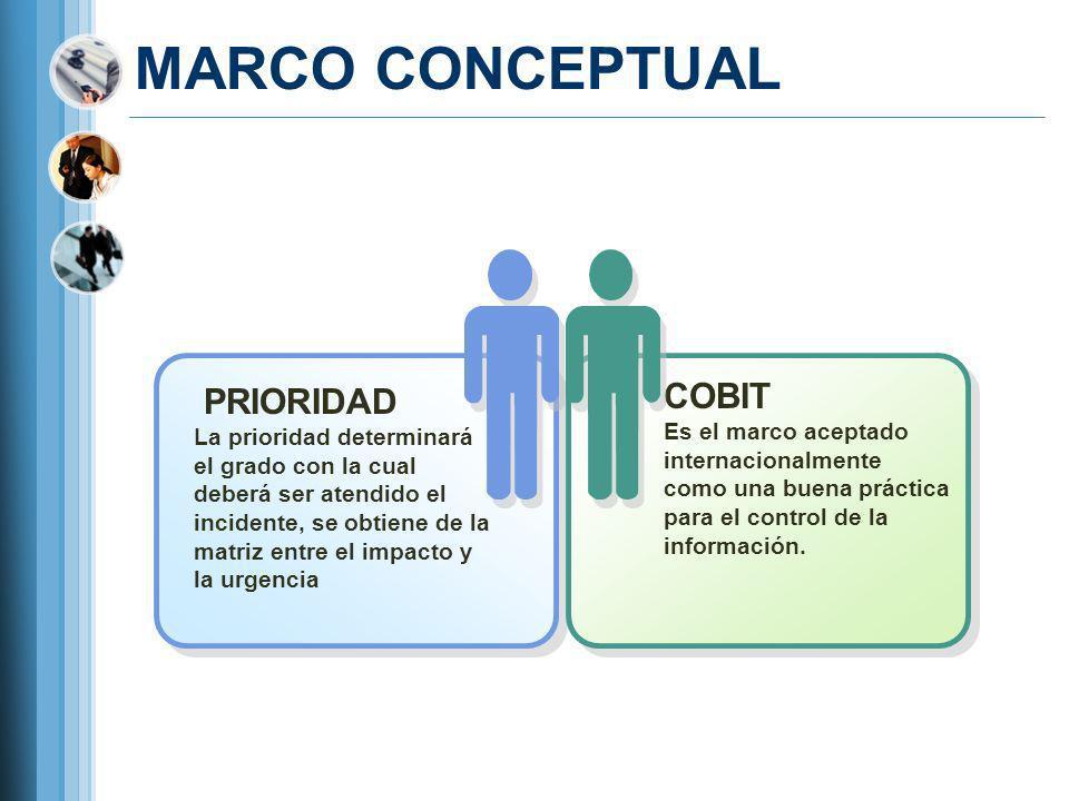 MARCO CONCEPTUAL COBIT PRIORIDAD