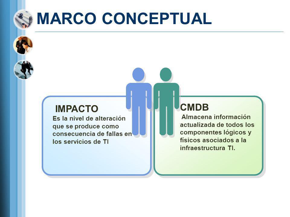 MARCO CONCEPTUAL CMDB IMPACTO
