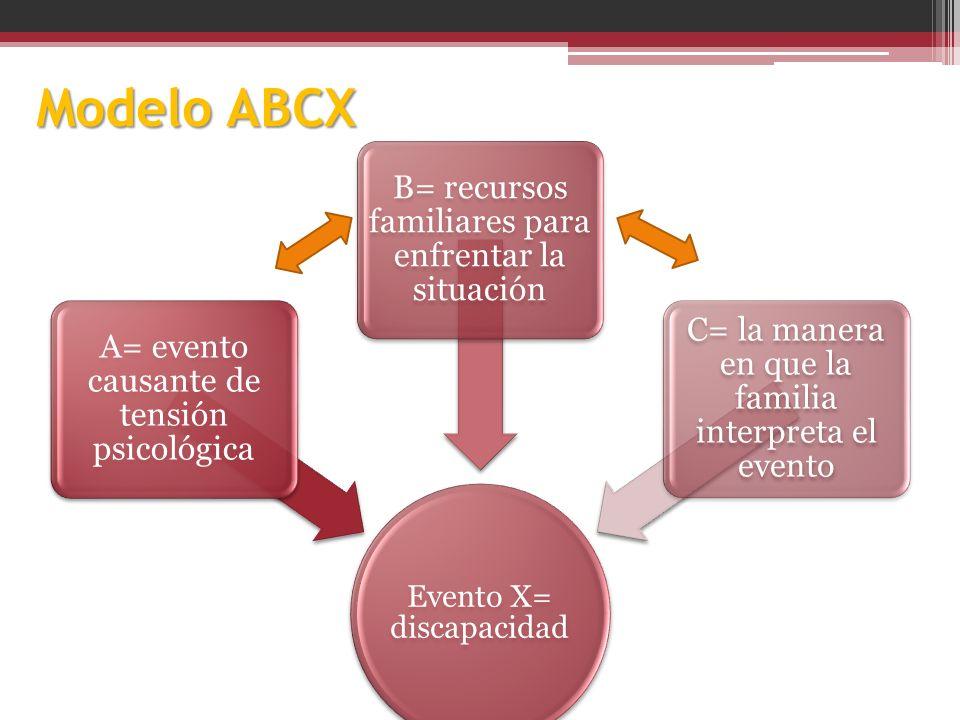 Modelo ABCX B= recursos familiares para enfrentar la situación