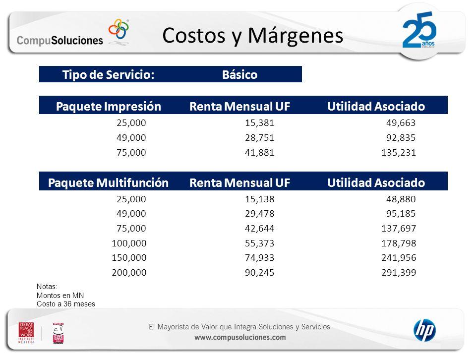 Costos y Márgenes Tipo de Servicio: Básico Paquete Impresión