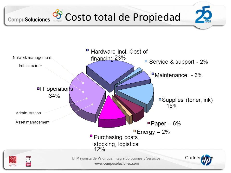 Costo total de Propiedad