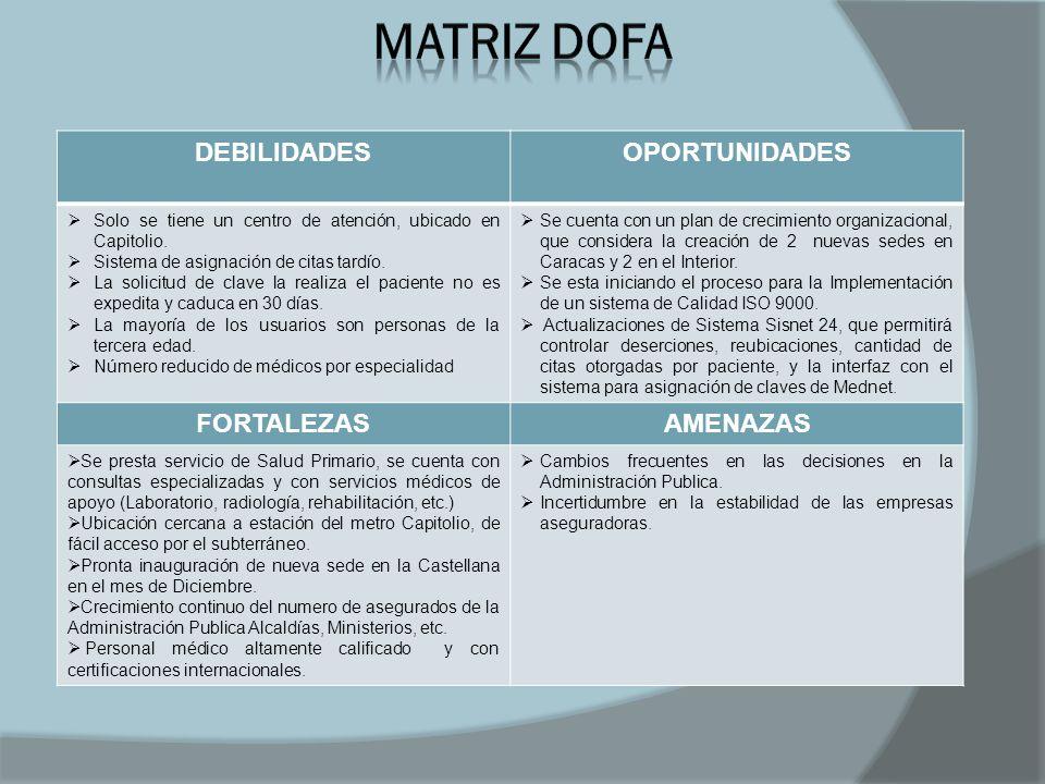 MATRIZ DOFA DEBILIDADES OPORTUNIDADES FORTALEZAS AMENAZAS